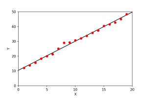 regresja liniowa - prosta regresji